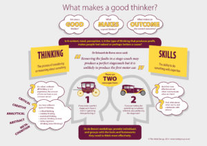 What makes a good thinker from Edward de Bono from Holst